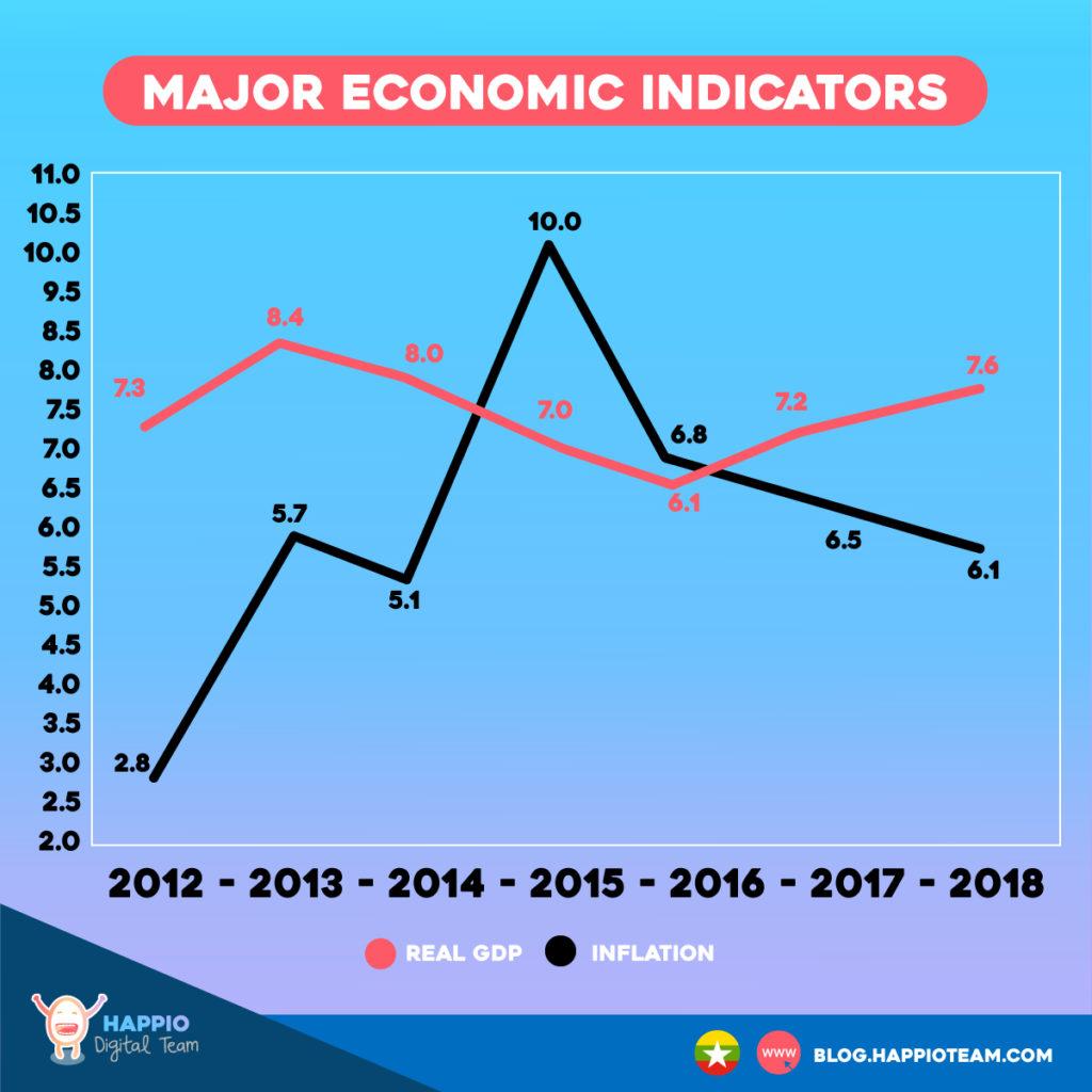 Myanmar Economics Indicators