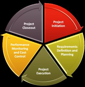 สิ่งที่ project manager ใช้วางแผน