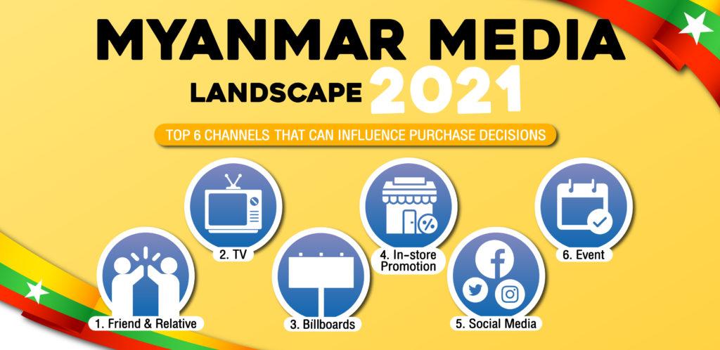Myanmar Media Landscape 2021