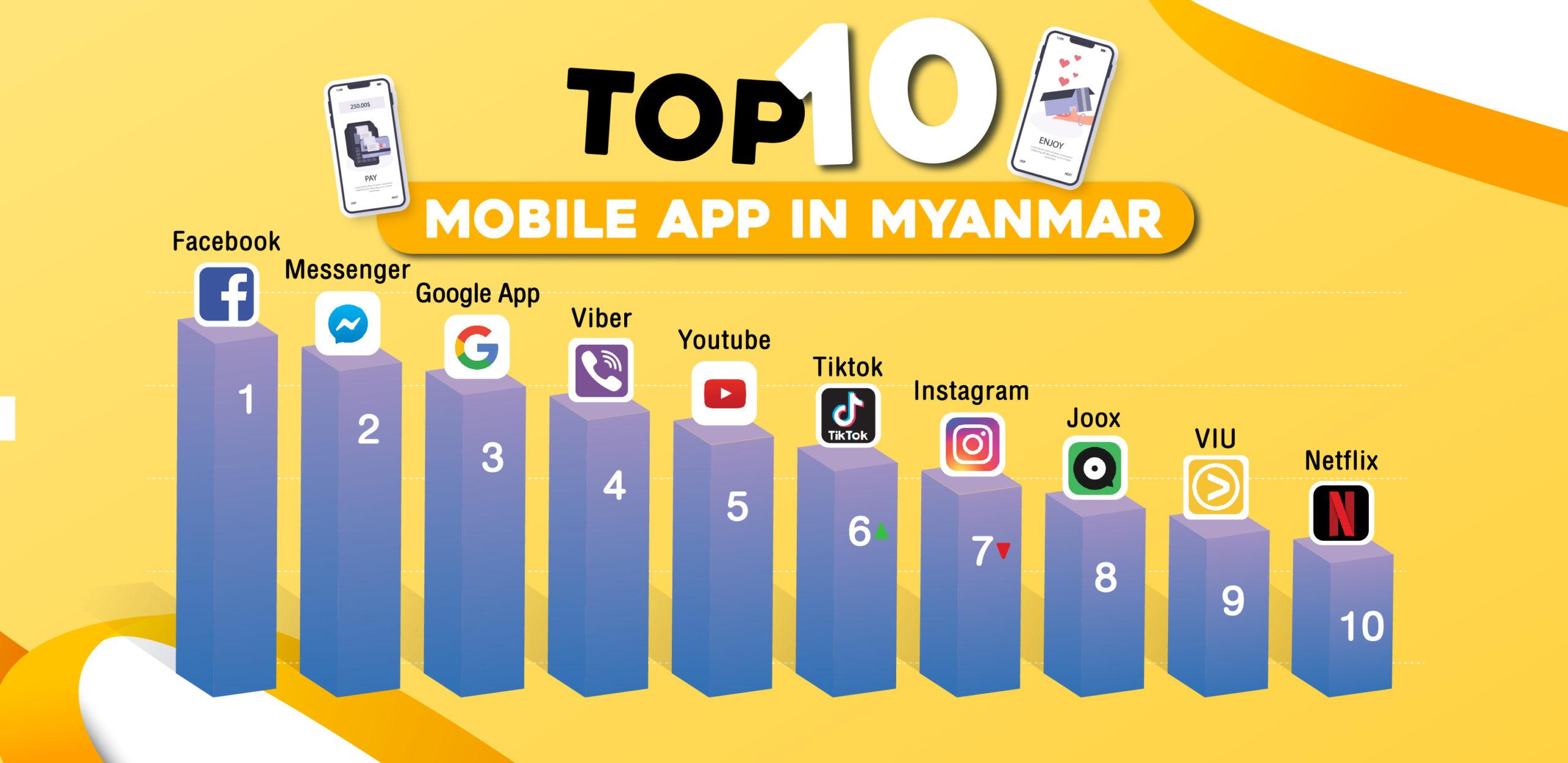 Top10 Mobile App In Myanmar